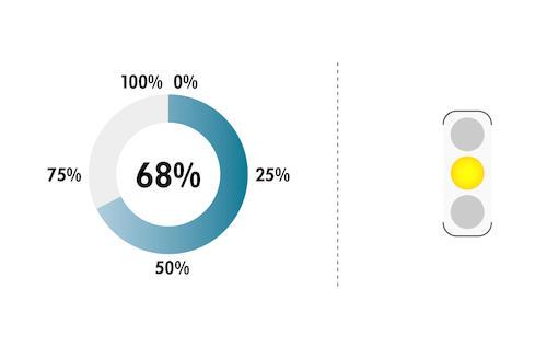 Resilienz-Index in Prozent, Ampeldarstellung