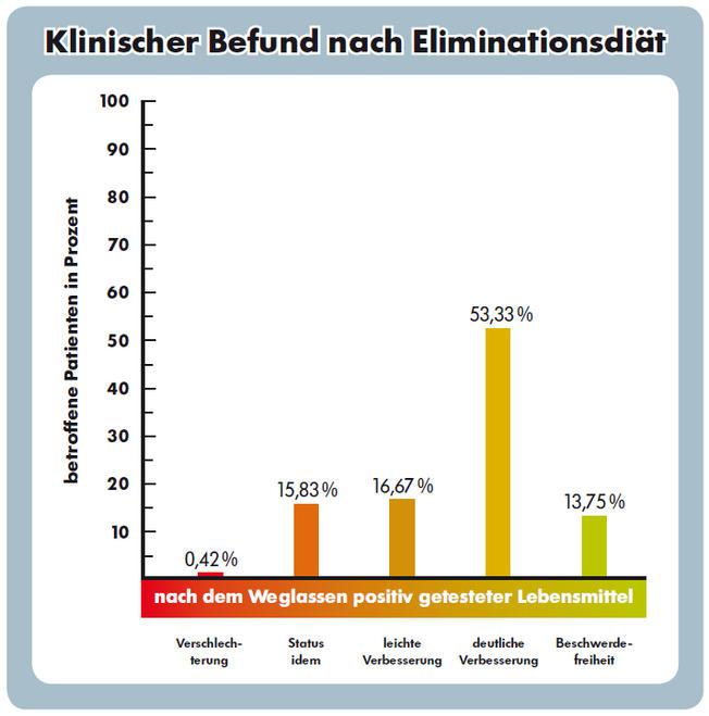 Graph zu Darmtumor, Histaminintoleranz, Verstopfung